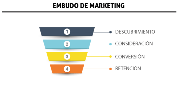 Phases of the marketing funnel