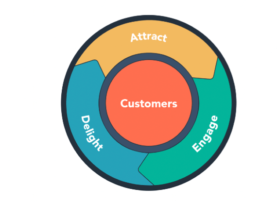 Circle representing the different phases of Mobile Marketing Flywheel