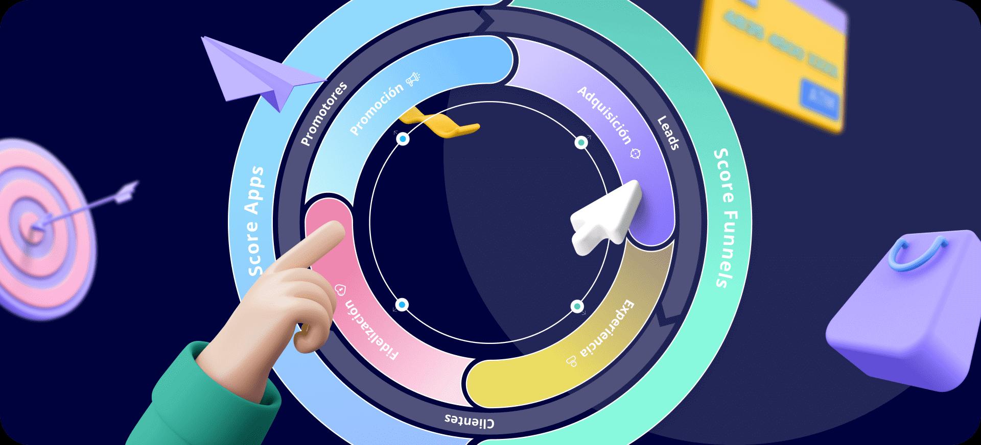 Circulo con las distintas fases del Mobile Marketing Flywheel