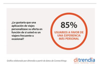 los usuarios móviles valoran sobre todo la personalización de la experiencia