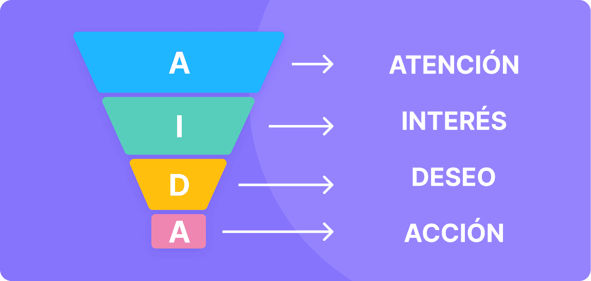 Phases of the AIDA method