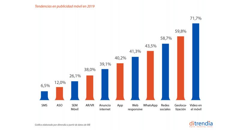 tendencias en la publicidad móvil en 2018