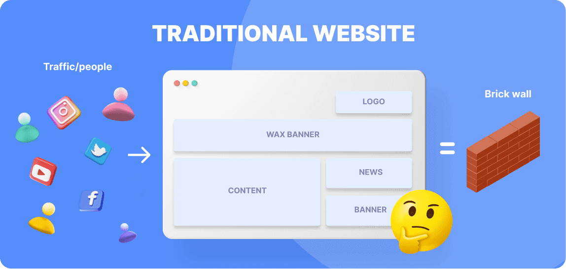 Elements that make up a web page